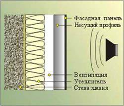 звукоизоляция стен Миасс
